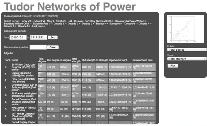 tudor-intelligence-networks-ruth-ahnert-7-1024